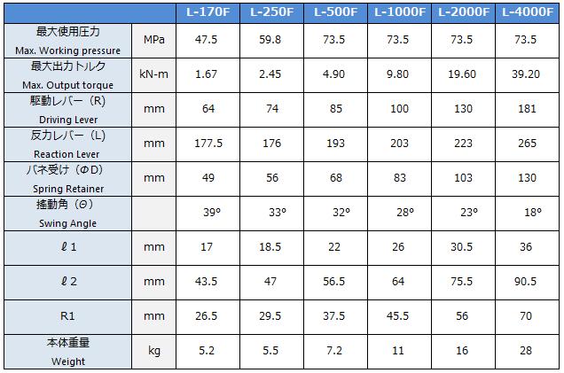 油圧トルクレンチソケットタイプF型諸元表