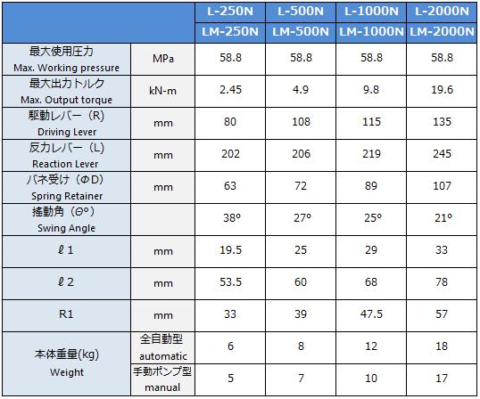 油圧トルクレンチソケットタイプN型諸元表