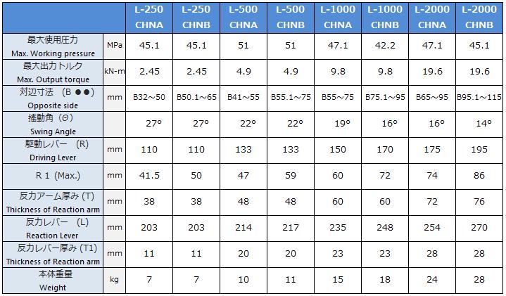 油圧トルクレンチセンターホールCHN型諸元表