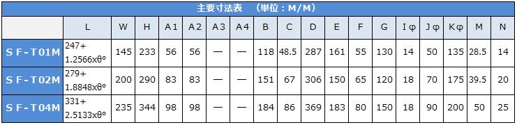 アクチュエーターSF型諸元表